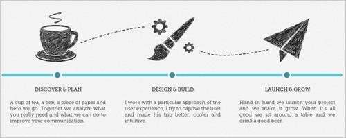 网页设计中手绘风格的运用