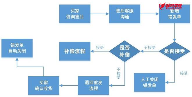 网络营销培训资讯>上海淘宝美工培训—淘宝网店客服工作流程图