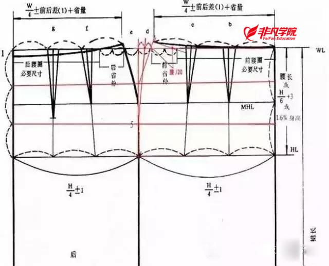 上海非凡进修学院--裙子的原型制图步骤及技巧—上海