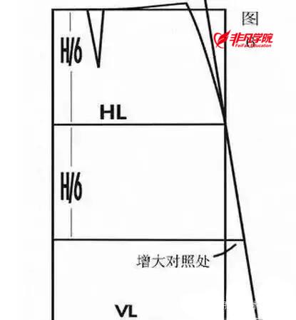 服装设计资讯>裙子的原型制图步骤及技巧—上海服装工艺培训