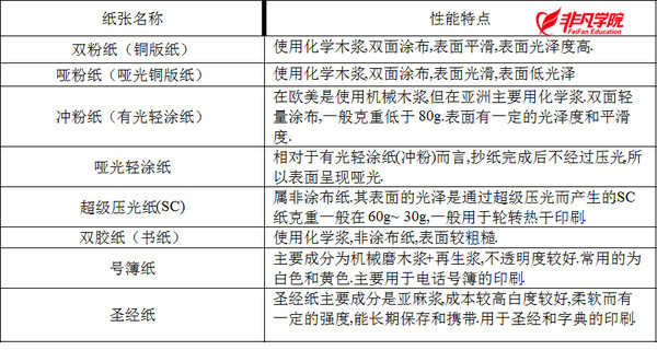 上海平面设计培训—平面设计师需要知道哪些印刷知识?