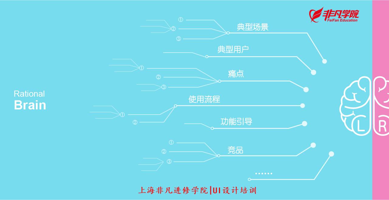 平面ui资讯--ui交互设计培训—如何快速有效的发散