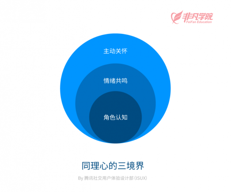 平面ui资讯--上海ui界面设计培训—写给设计师的全面