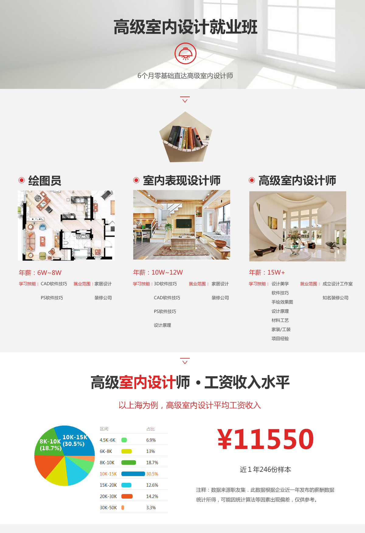 手绘室内效果图综合表现:住宅类,商业类 手绘施工图 量房步骤,工具