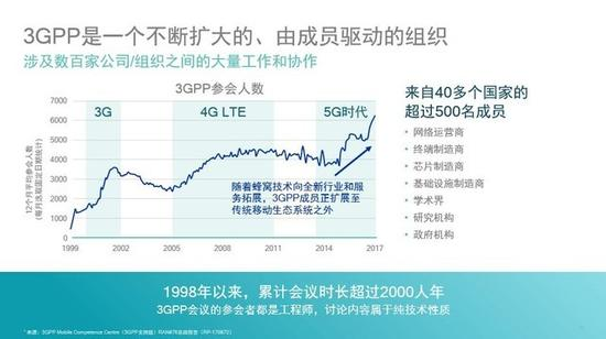 "3GPP建立时,各国都在讨论谁当""老大""合适,当老大爽啊,有话语权,但是,每一代移动通讯技术的革新并不是某个体公司能完成的,它要设计到基站的建设、匹配制程的芯片制造、从中的技术研发、采用怎样的频率,运用多少的波段等等,毕竟关乎全球用户无线上网的问题,最后商量了下,全球各国几个在通讯领域有重要地位或作用的运营商,来做3GPP的成员,先后足足请了七个大佬,它们分别是:日本无线工业及商贸联合会(ARIB)、中国通信标准化协会(CCSA)、美国电信行业解决方案联盟(ATIS)、日本电信"