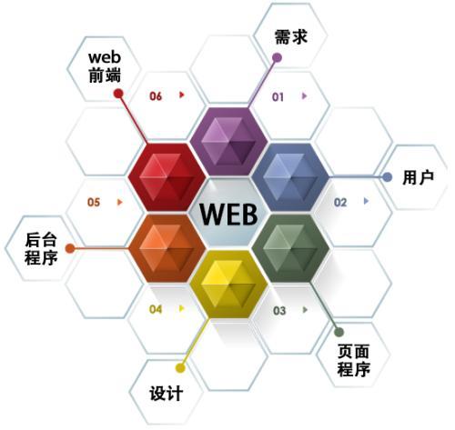 游戏功能框架结构图