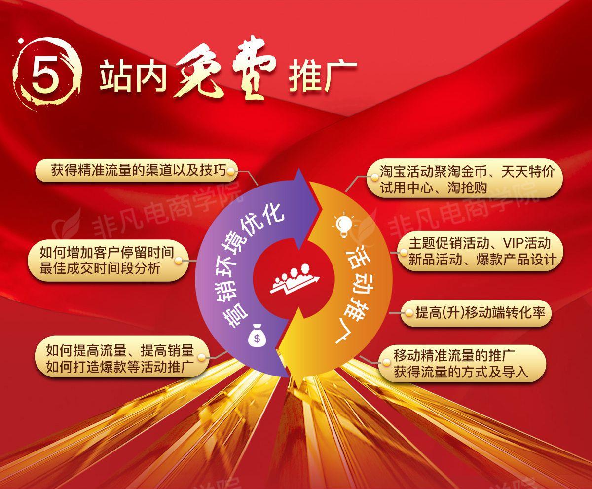 上海淘宝运营培训课程