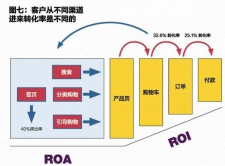 上海电商培训-电子商务网站如何做数据分析